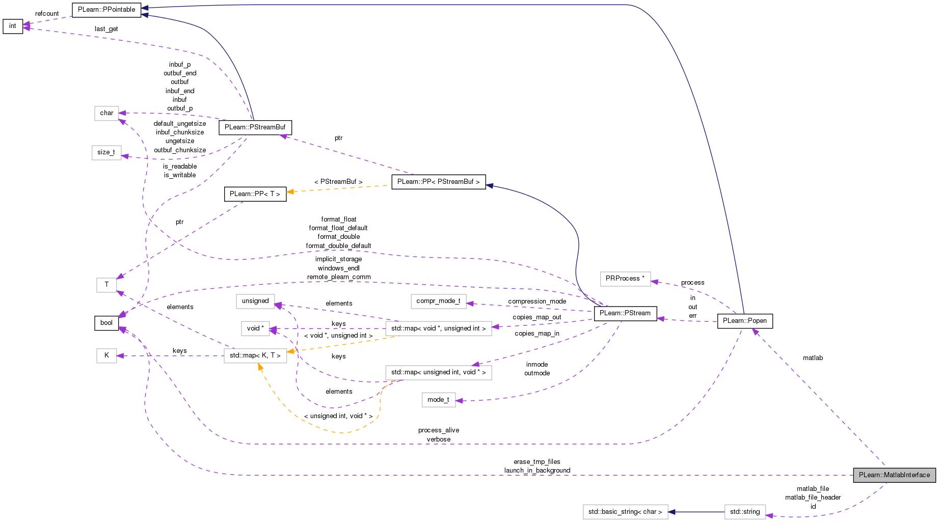 PLearn: PLearn::MatlabInterface Class Reference
