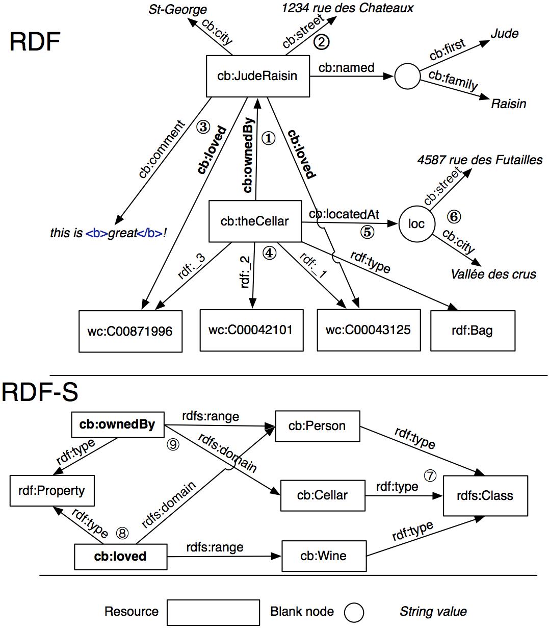 7.1. Triples in RDF/XML