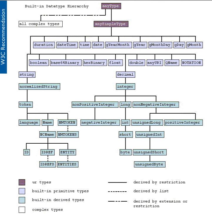 32 schema built in datatypes for xml schema ccuart Gallery