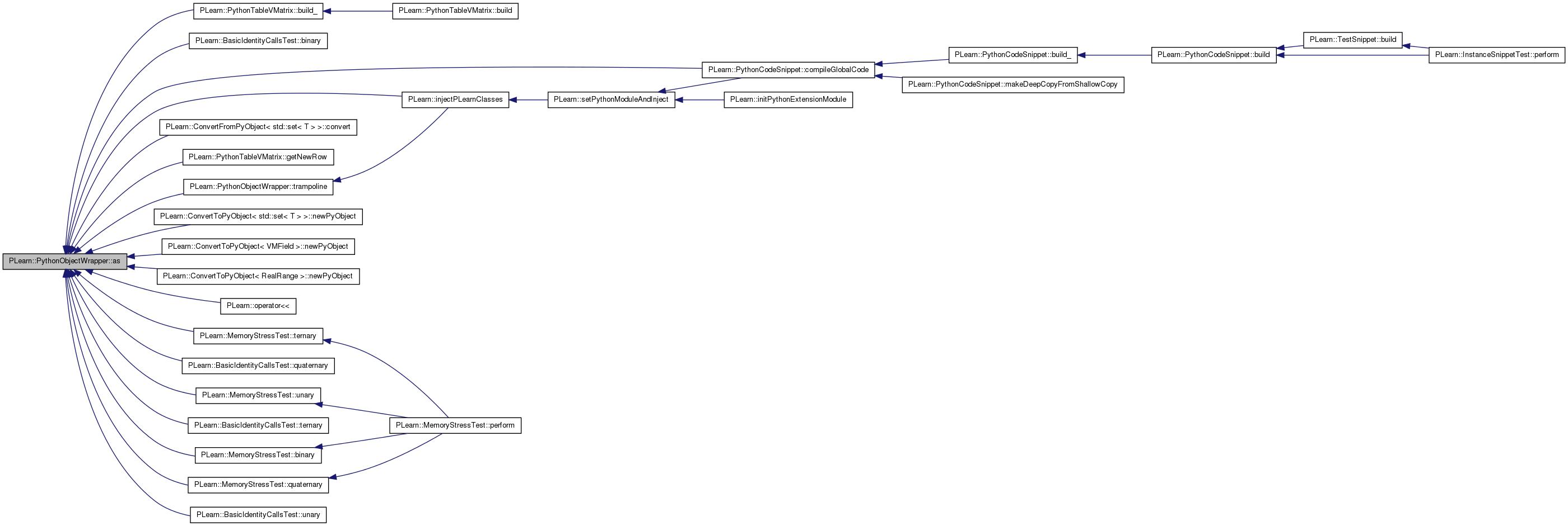 PLearn: PLearn::PythonObjectWrapper Class Reference