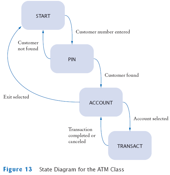 horstmann chapter  state diagram for atm class