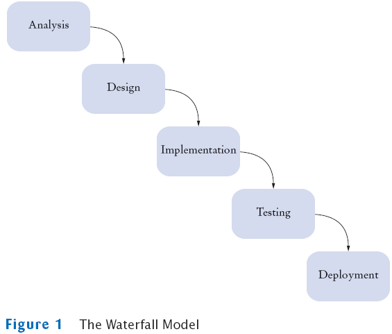 Horstmann chapter 17 when rigidly applied waterfall model did not work ccuart Choice Image