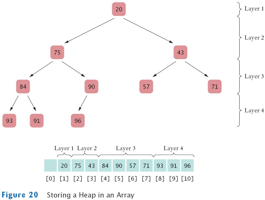 java tree set