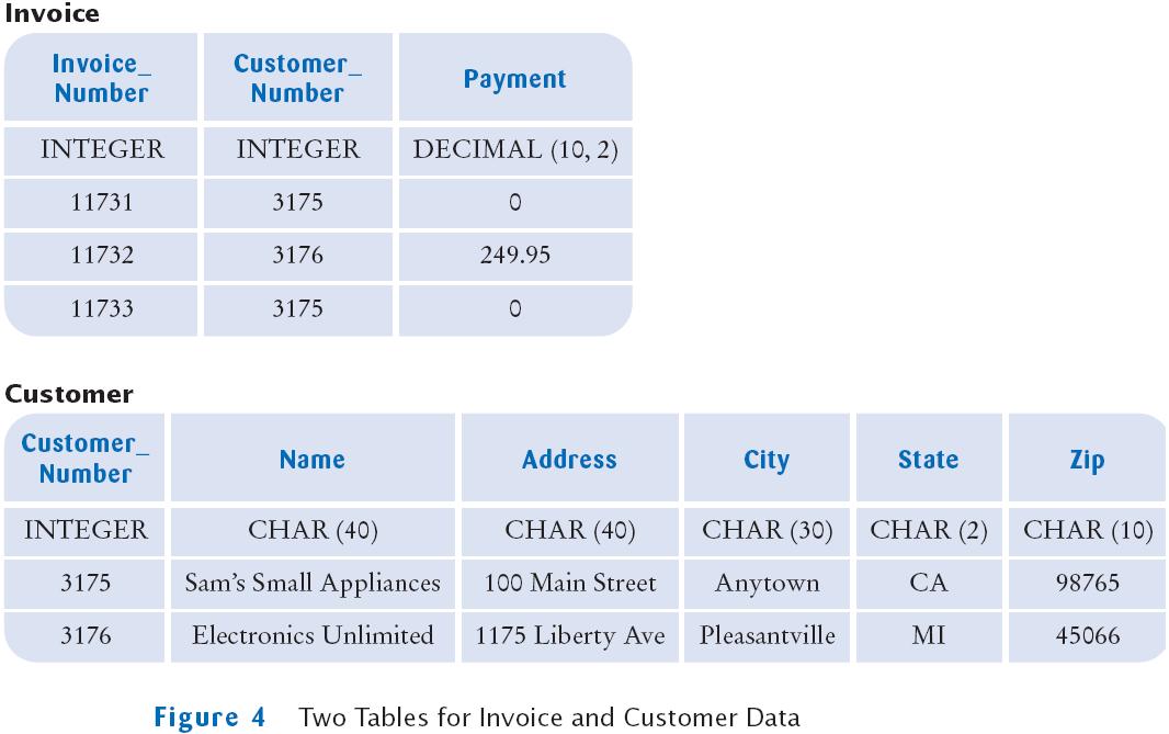 Horstmann chapter 25 for Table data in html